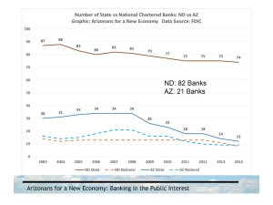 By partnering with community banks, the Bank of North Dakota has fostered the growth of local banks.