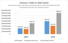 Arizona's debt to Wall Street