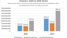 Arizona's debt to Wall Street