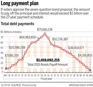 pima cty bond 9-2015